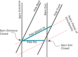 The Pole Barn What Is The Pole In The Barn Paradox In Relativity