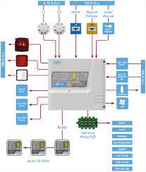 gas extinguishing systems typical wiring diagram zeta alarms ltd
