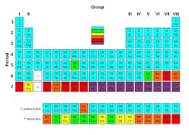 modern periodic table of elements with atomic mass nuclear stability nuclear power