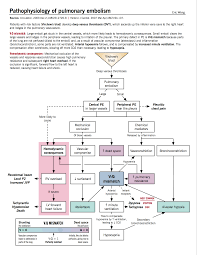 venous thromboembolism vte mcmaster pathophysiology review