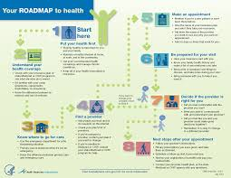 Indiana Road Map C2c Roadmap To Health Poster 85 11 Indiana 211 Partnership Inc