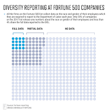 fortune 500 diversity by the numbers fortune