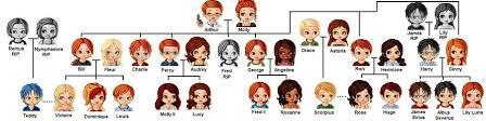 weasley s family tree by juholm on deviantart