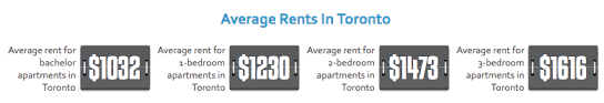 average rent for 2 bedroom apartment this is what average apartment rental costs are in toronto today
