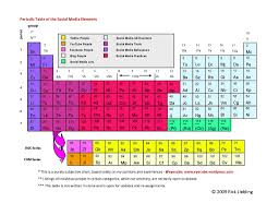 Why Was The Periodic Table Developed 8 Odd Periodic Tables And Then Lots More Mental Floss