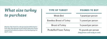 turkey buying tips cfaes
