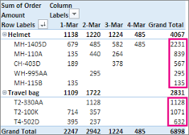 how to sort a pivot table sort data in a pivottable or pivotchart excel