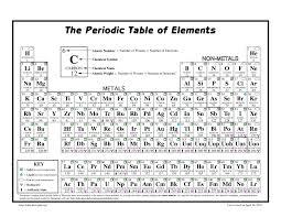 periodic table basics pdf periodic table as level copy ks3 pdf new a ch150 mateiko info