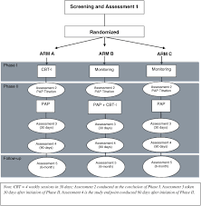evaluating the treatment of obstructive sleep apnea comorbid with