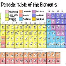 how is the periodic table organized periodic table is arranged by new elegant how is the periodic table