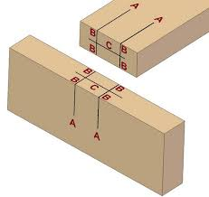 Types Of Wood Joints And Their Uses by Dowelling Dowel Joint