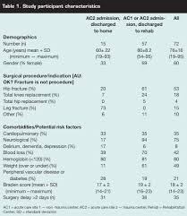 heel ulcer incidence following orthopedic surgery a prospective