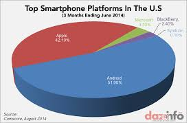 android vs iphone market apple inc aapl iphone gained in smartphone market in q2 2014