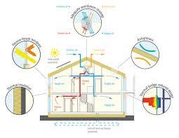 passive solar house floor plans passivhaus institut