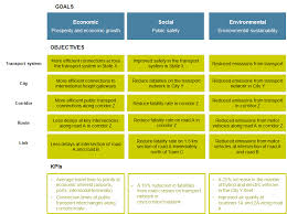 3 integrated goals objectives and targets