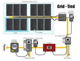 colorado solar inc adding solar power to a typical home solar