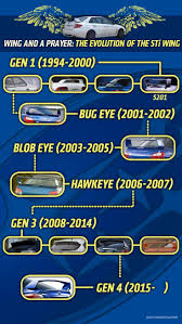 evo subaru meme this chart shows the evolution of the subaru wrx sti u0027s wing