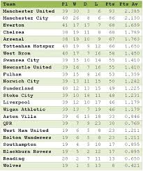 premier league table over the years premier league table for the 2012 calendar year spirit of mirko