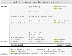 landscape writing paper how copywriting can benefit from user research smashing magazine user research methods map