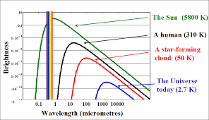 what is infrared light used for infrared light and the em spectrum