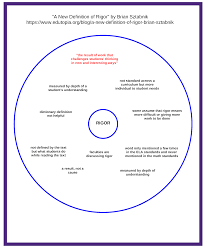 Thinking Map A New Definition Of Rigor Thinking Maps