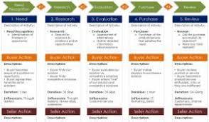 customer journey map template demand metric