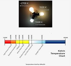 light bulb kelvin scale how to light art glass lighting for art guide