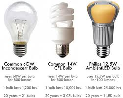 what are the best light bulbs learn about all the different types of light bulbs available and