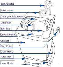 lg ac wiring diagram split ohiorising org best of type aircon