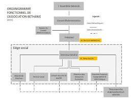 association bureau conseil d administration gouvernance