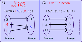 one to one function is the inverse of a function a 1 to 1