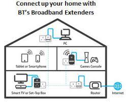 bt broadband extender 200 kit powerline adapters twin pack