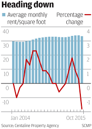 pressure drop hong kong home rents see biggest month on month