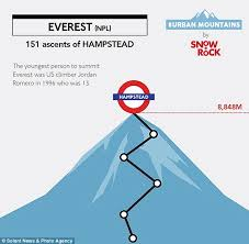 how seven months u0027 commute from hampstead is as hard as an ascent