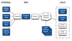 domain name system dns architecture sanity check server fault candidate dns network