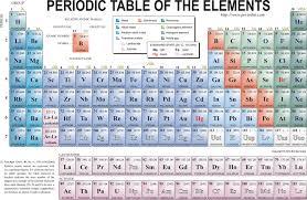 Periodic Table Tungsten Periodic Table Element Data Aca Grade 8 Science