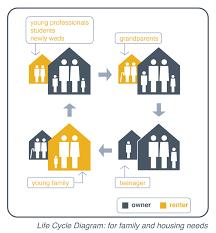 Basements For Dwellings by Accessory Dwellings