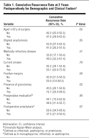recurrence and impact of postoperative prophylaxis in