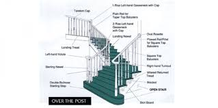 Landing Handrail Height Stairs Glamorous Stair Rail Parts Wonderful Burlywood Staircase