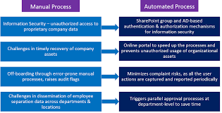 automated hr onboarding and off boarding leveraging sharepoint