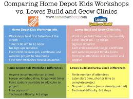 which is better home depot kids workshop or lowes build and grow