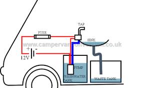 campervan water u0026 plumbing campervan conversion