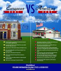 the european home vs american home what is the future of housing