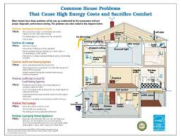energy efficient house design elements of an energy efficient house arch inspections llc
