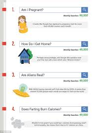 Most Googled Question Ever Top 20 Most Bizarre Google Searches Revealed Daily Mail Online