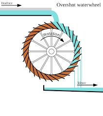 L Form K He Kaufen Water Wheel Wikipedia