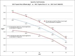 toyota prius petrol consumption prius v versus ford c max hybrid comparing fuel economy