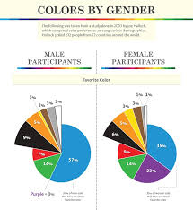worst colors infographic color perception and preference according to gender