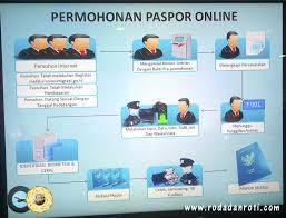 membuat prosedur paspor syarat pembuatan paspor kantor imigrasi giant margorejo dan kantor