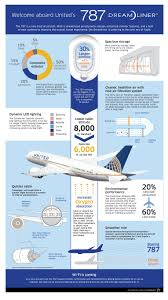 united airlines takes delivery of their first boeing 787